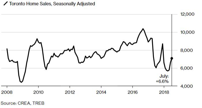2019 housing trends chart
